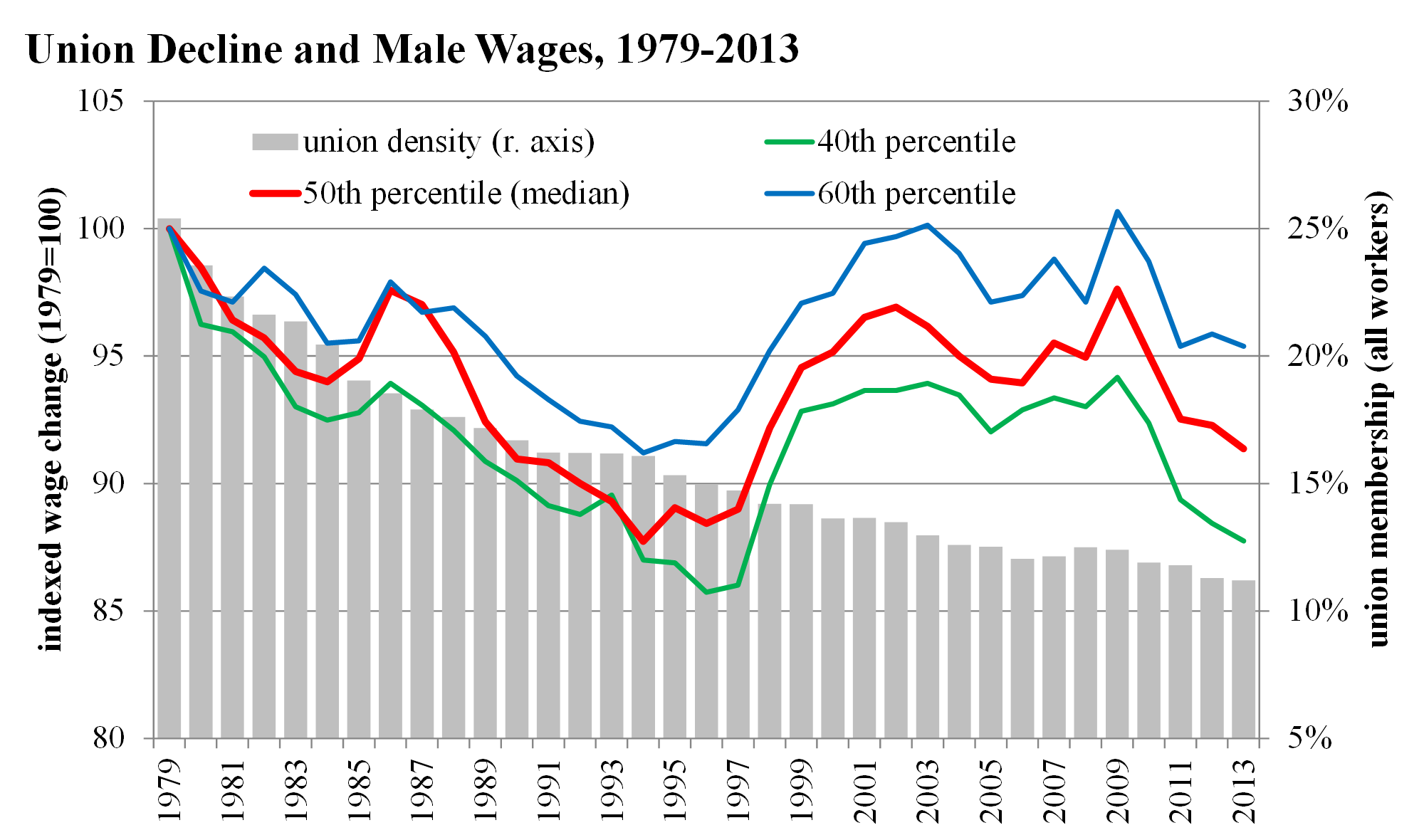Union Decline and Male Wages 1979-2013