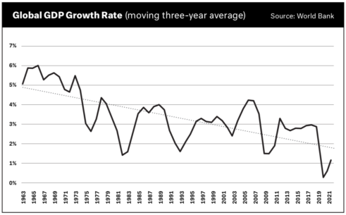 Graph depicting global GDP growth rate
