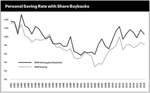 Graph showing personal savings rates with share buybacks